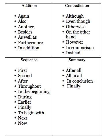 transition words for compare and contrast essays Transitional words & phrases: contrast and comparison: contrast transitional word game | essay terms and directives.